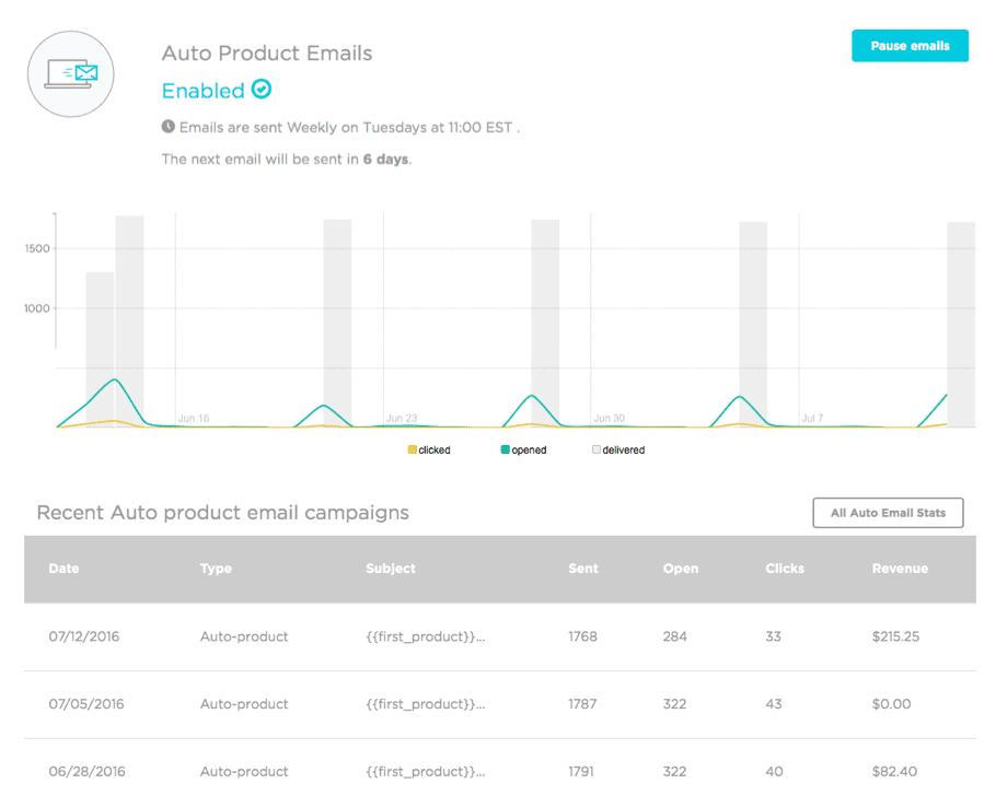 SmartrMail Analytics