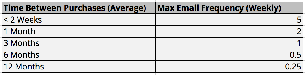 Maximum weekly email frequency chart