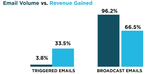 Automated Email Revenue