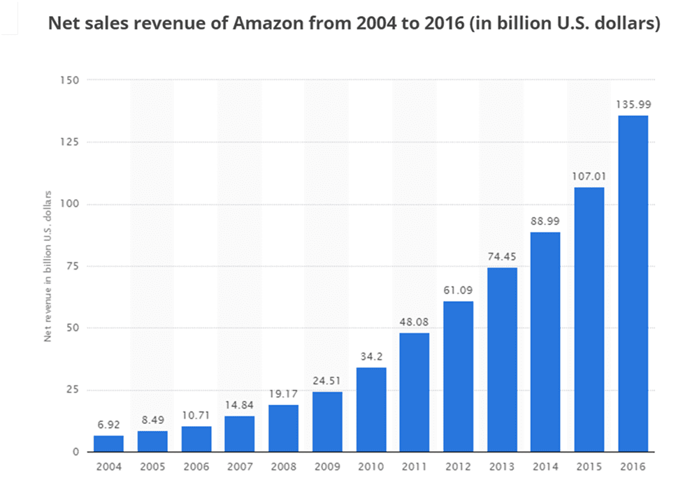 Amazon Revenue Growth