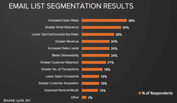 Better Email Deliverability from Segmentation