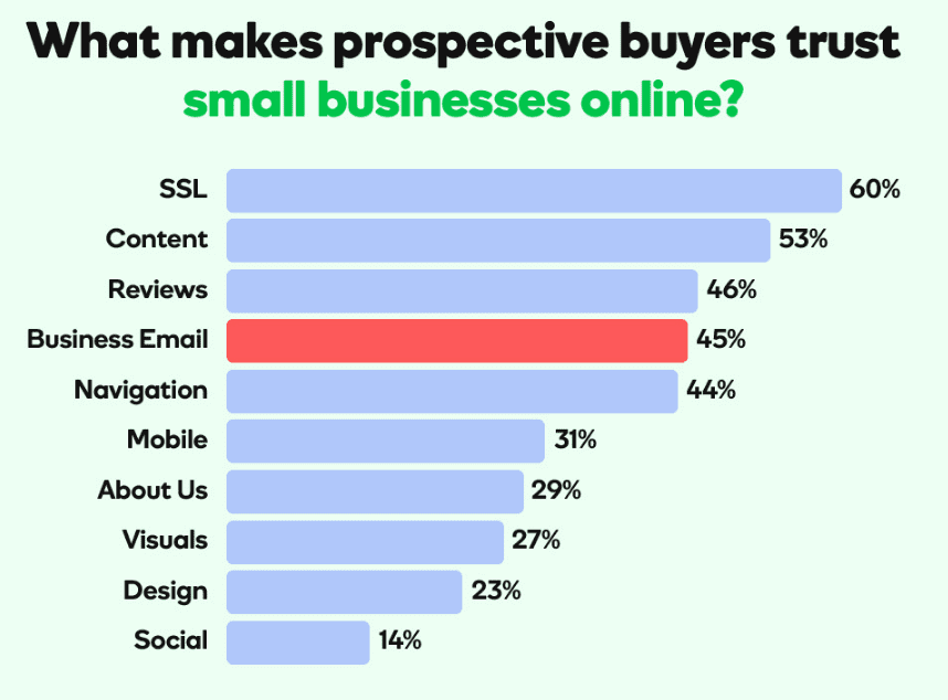 What makes prospective buyers trust small businesses online?