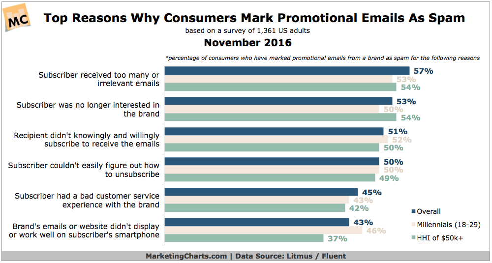 statistics graph top reasons consumers mark promotional emails as spam daily irrelevant