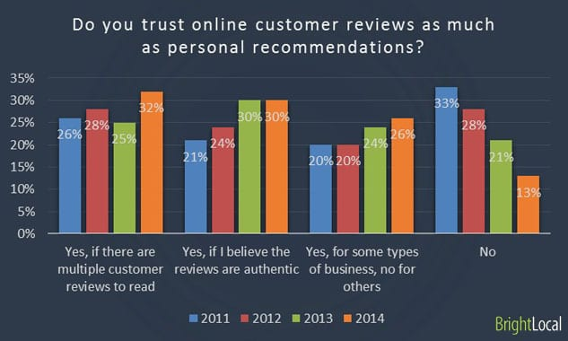 customer review stats