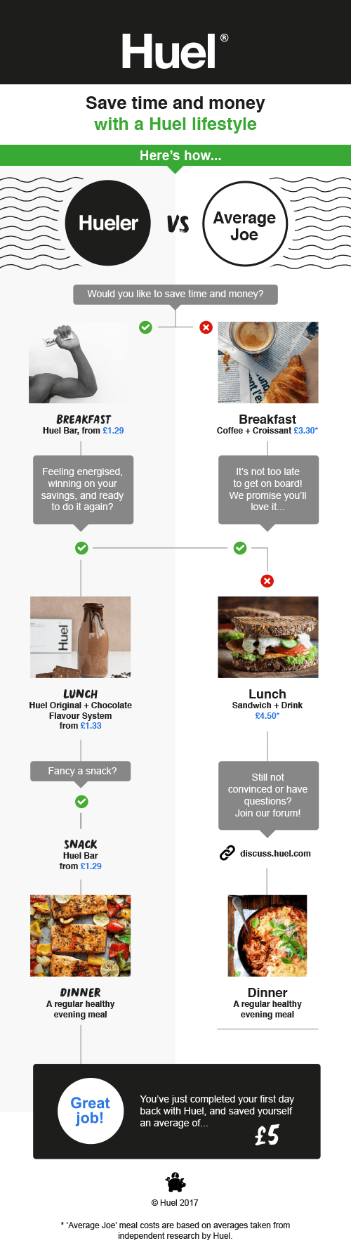 huel welcome email series educational product information comparison