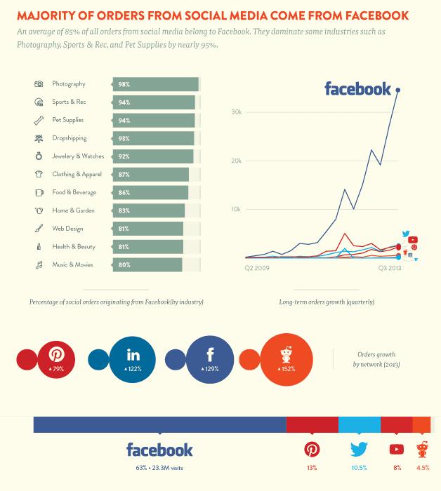 graph infographic statistics facebook e-commerce orders social media
