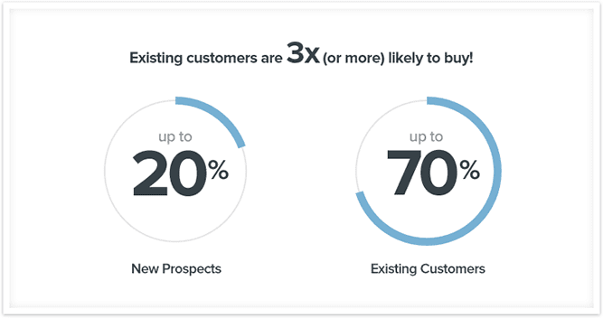 new prospects existing customers comparison statistic