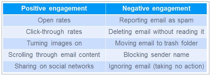 positivenegative chart