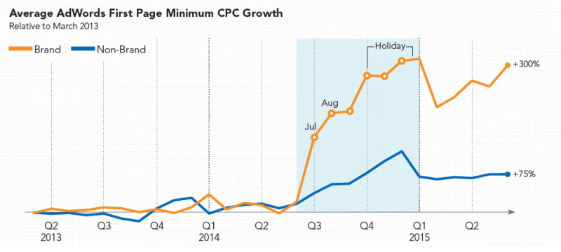 adwords line graph average first page minimum cpc growth 2013 holiday period q4 spike increase