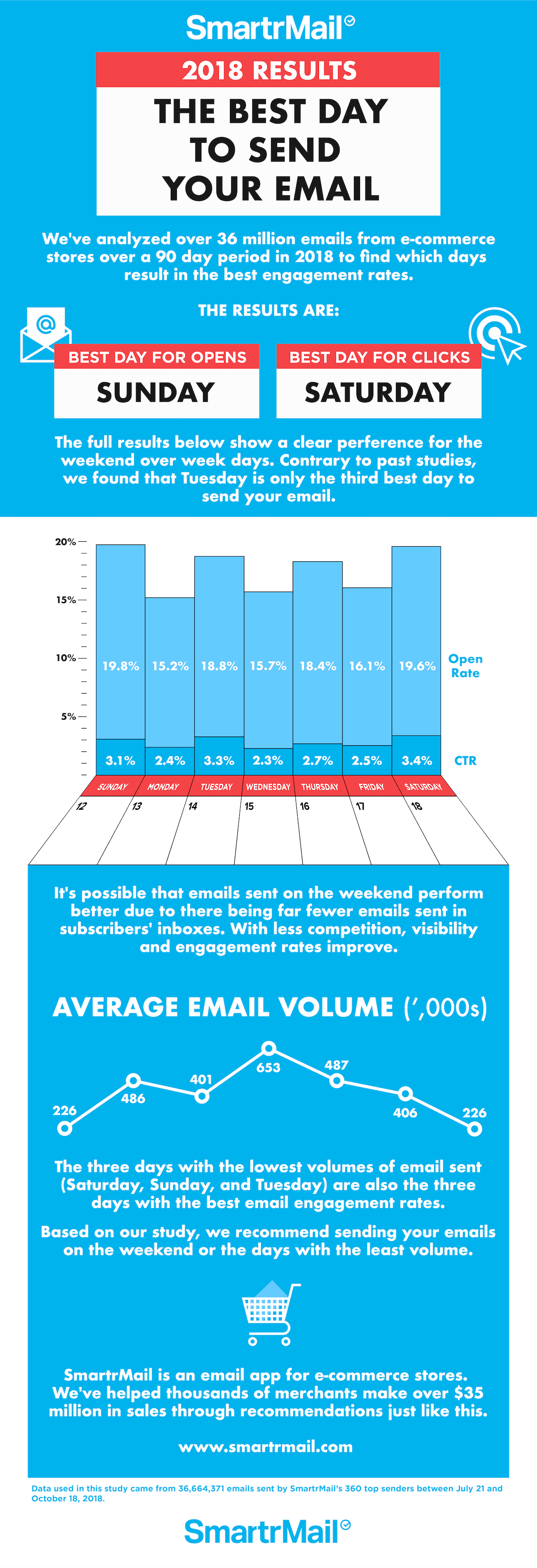 When to send your email infographic