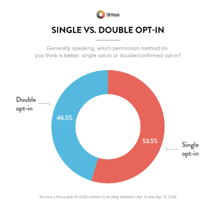 Single vs Double Opt In Chart