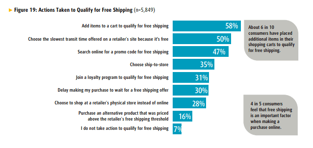 Pulse of the Online Shopper Report chart