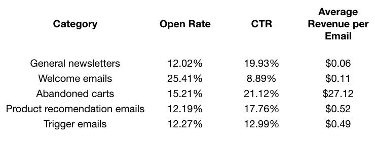 Table of email engagement statistics by email type