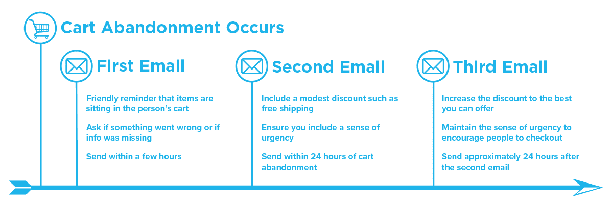 abandoned cart copy guidelines