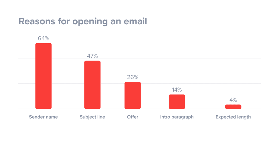 reasons for opening an email graph
