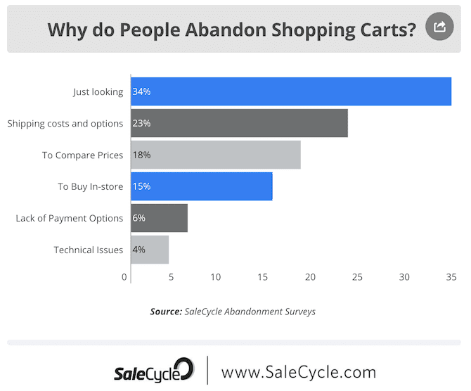 abandoned cart rates graphic