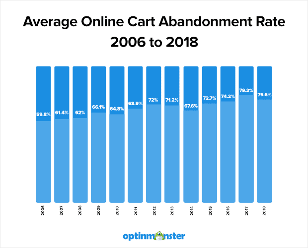 average online cart abandonment rates