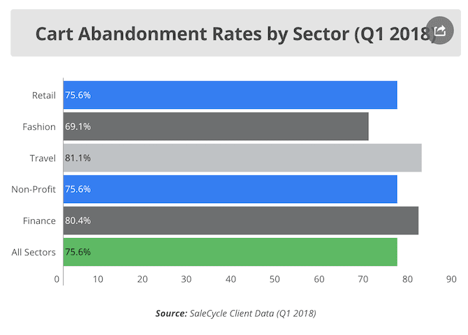 cart abandonedment rates by sector