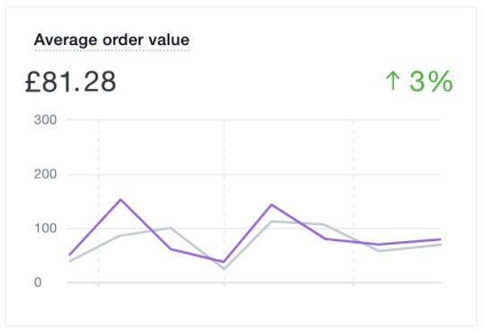 average order value shopify report
